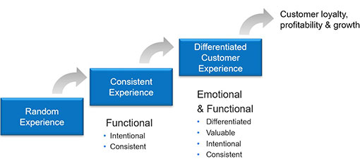 A flow diagram for creating a differentiated a customer experiencee