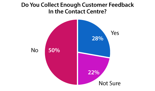 A graph showing whether organisations collect enough customer feedback