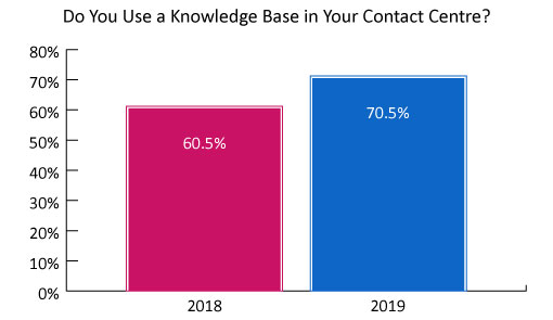 A chart showing the growing interest in knowledge base technology