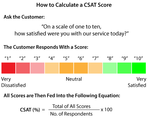 A picture showing how a CSAT score is calculated