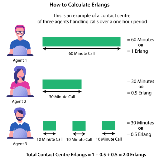 A chart showing Erlangs are calculated