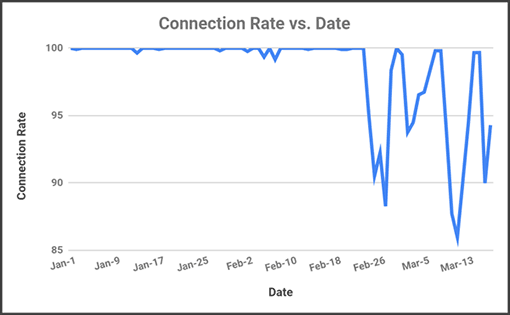 A graph showing Italy's connection rate coronavirus