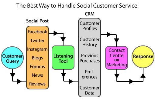 A picture of a social media workflow