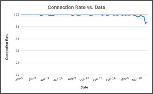 A graph showing Spain's connection rate coronavirus