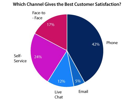 A graph show how CSAT varies across contact centre channels