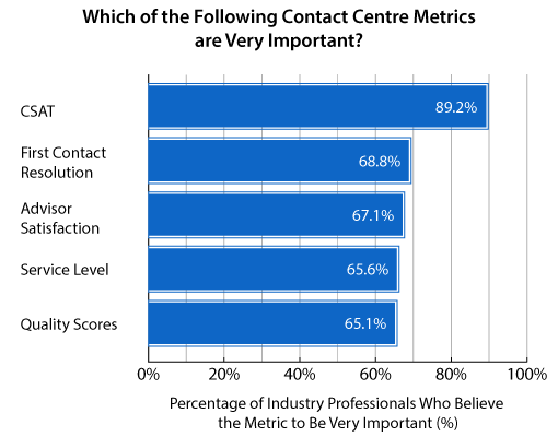 A graph showing the importance of contact centre metrics