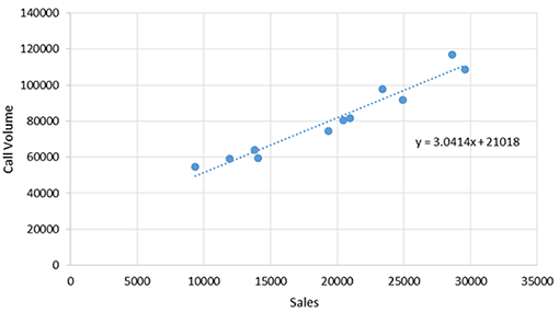 A graph showing a contact centre's regression analysis line of best fit