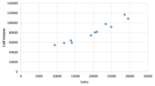 A scatter graph showing a contact centre's regression analysis of calls
