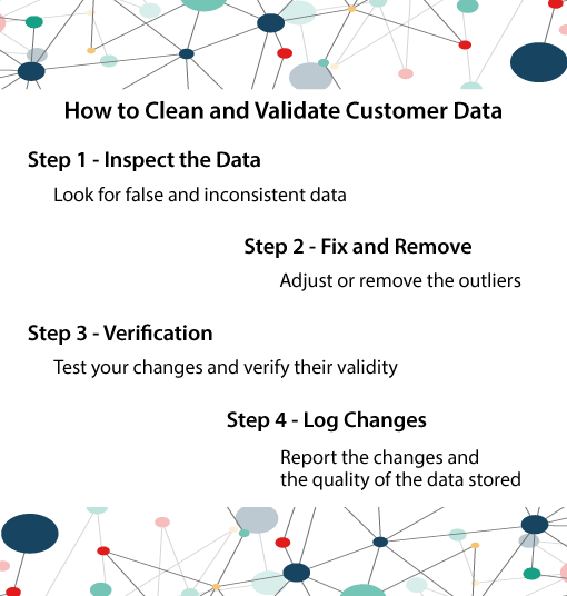 A chart showing how to clean customer data