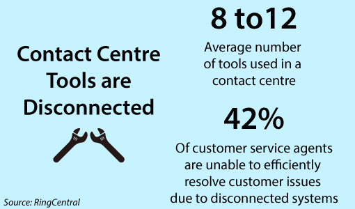 A graphic showing how disconnected contact centre tools are