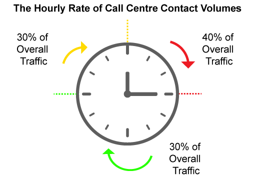 A chart showing hourly call centre contact volumes