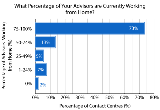 A graph showing how many contact centre advisors are now working from home
