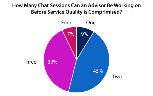 A chart showing how webchat quality decreases when advisor workload increases