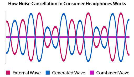 A chart showing how noise cancellation technology works