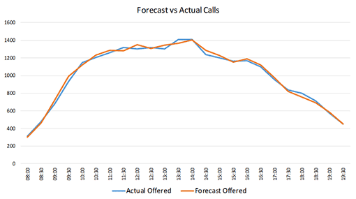 A graph showing forecasted call volumes versus actual volumes