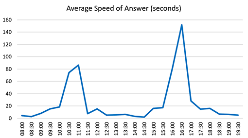 A graph of average speed of answer across the day