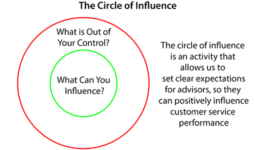 "A diagram of the ""circle of influence"""