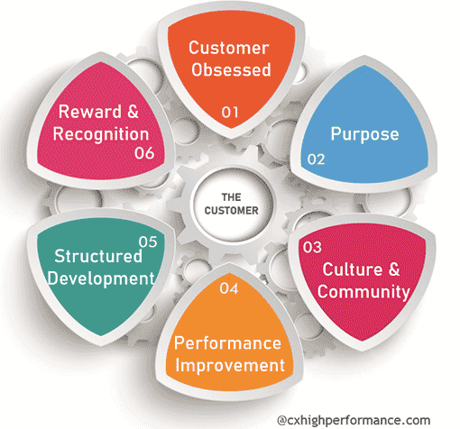 A picture of the CX Employee Engagement Model