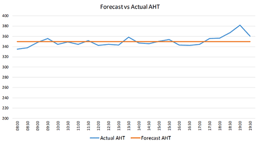 A graph showing forecasted AHT versus actual AHT