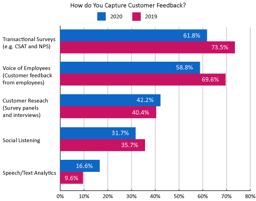 A chart showing how contact centres collect customer feedback