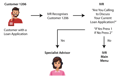 A picture of an IVR flow map