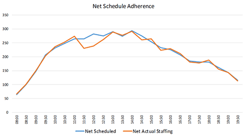 A graph showing net schedule adherence