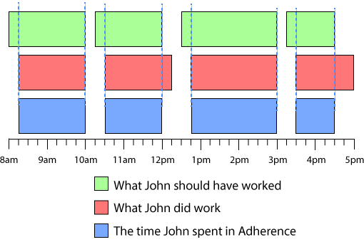An chart showing somebody's poor schedule adherence