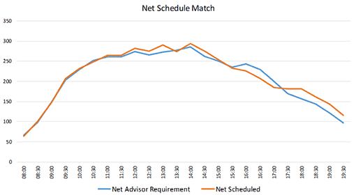 A graph showing how many scheduled advisors compared to how many should have been