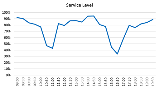 A graph of service level across the day