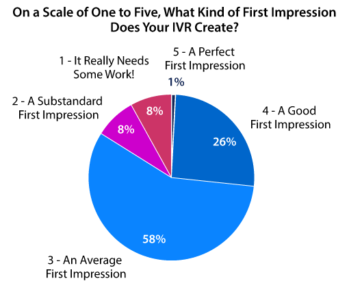 A chart showing how good a first impression IVR's create