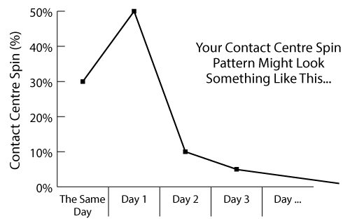 A graph showing a pattern of contact centre spin