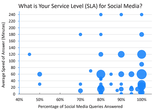 A graph of contact centre service levels for social media