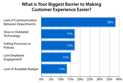 A chart showing customer experience barriers