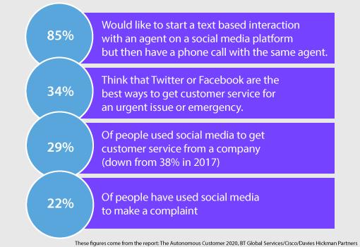 A chart showing attitudes towards social media customer service