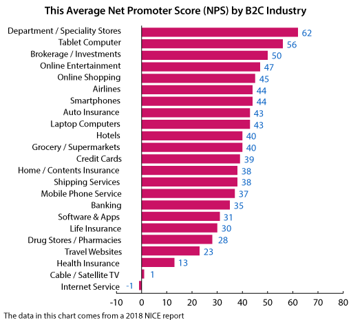 A chart of NPS scores across different industries