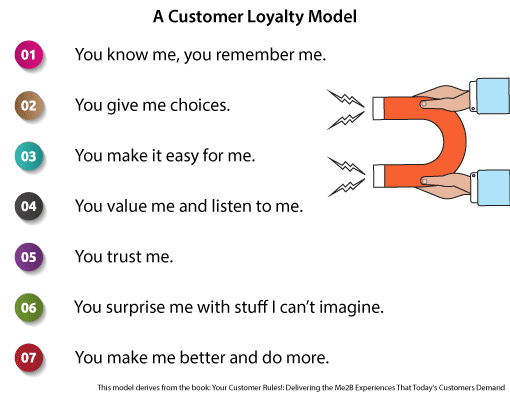 A picture of a customer loyalty