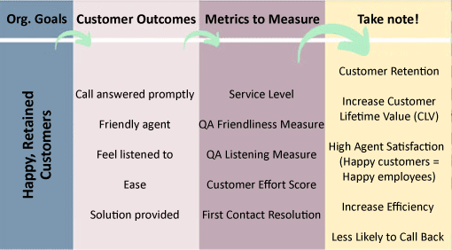 A chart showing the knock-on effect of call centre metrics
