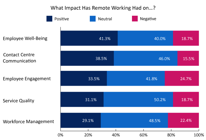 A chart showing the impact of remote working on the contact centre industry