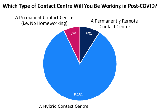A pie chart showing how contact centres will operate post-COVID-19
