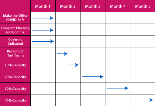 A grid showing how to move staff back to the contact centre