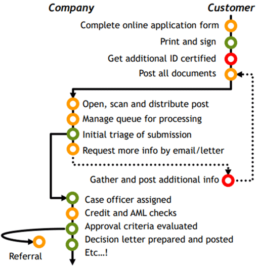 A picture of a customer journey for a mortgage application