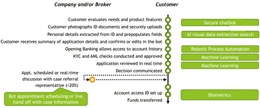 A picture of a customer journey for a mortgage application featuring customer service AI