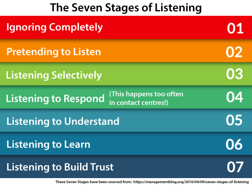 A picture of the seven stages of listening