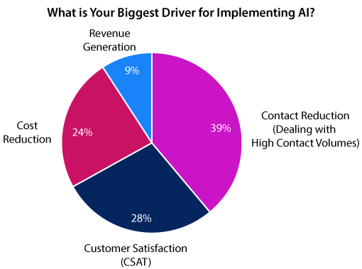 A chart showing with customer service operations are implementing AI