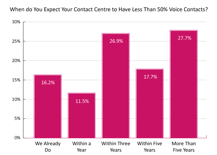 A graph showing when contact centres will receive over half of their contacts on digital