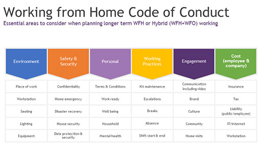 An example of what to include in a remote working code of conduct
