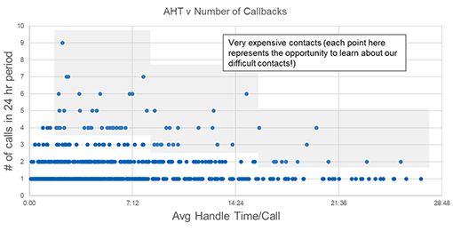 A graph comparing contact centre handling times to number of call backs