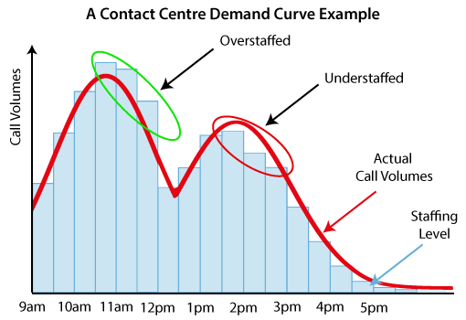 An example of a contact centre demand curve