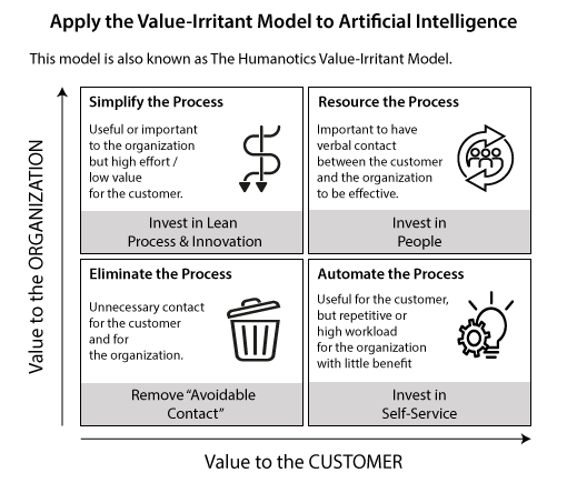 A picture of The Value Irritant Model