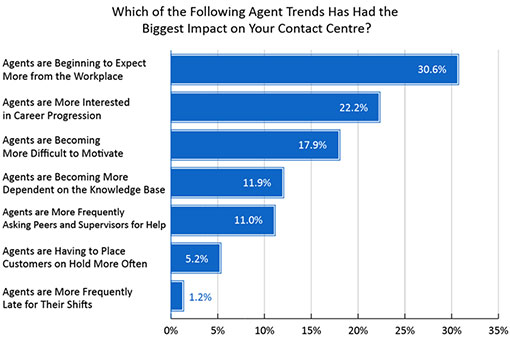 A graph showing the latest trends impacting call centre agents